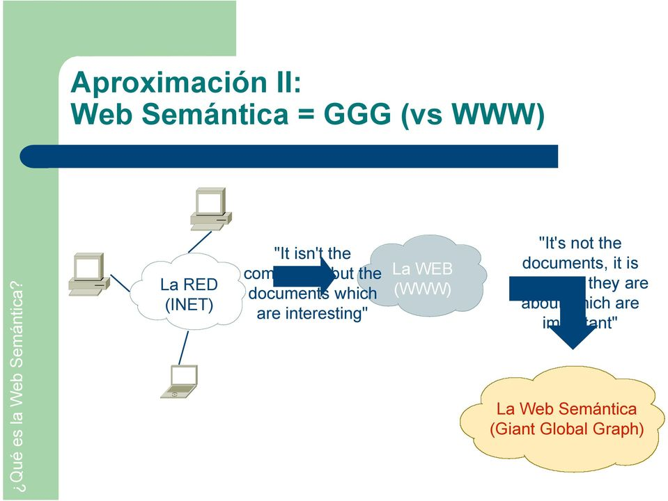 "interesting"" La WEB (WWW) ""It's not the documents, it is the things"