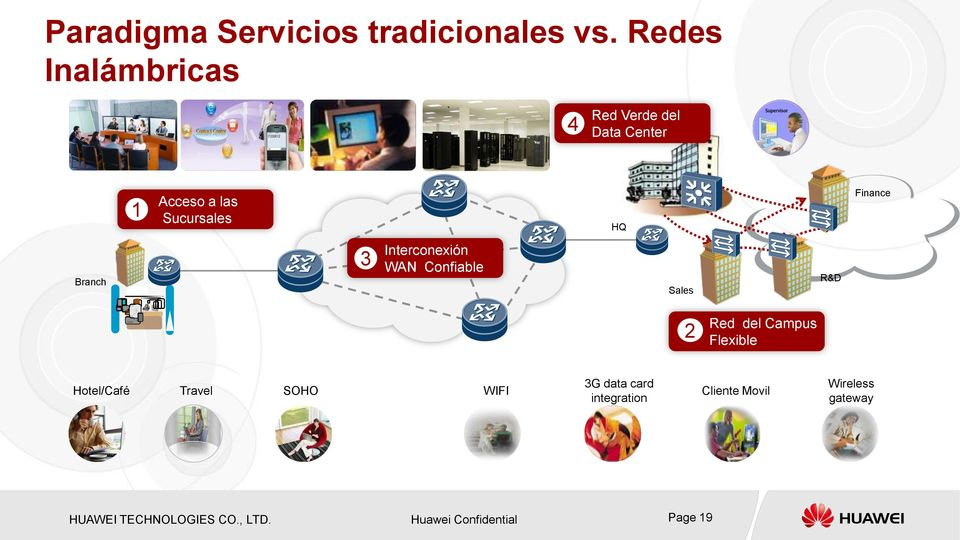Branch 3 Interconexión WAN Confiable Sales R&D 2 Red del Campus Flexible Hotel/Café