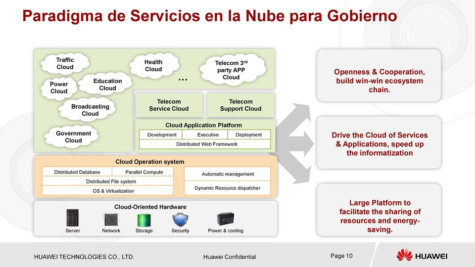the Cloud of Services & Applications, speed up the informatization Distributed Database Parallel Compute Automatic management Distributed File system OS & Virtualization Dynamic Resource