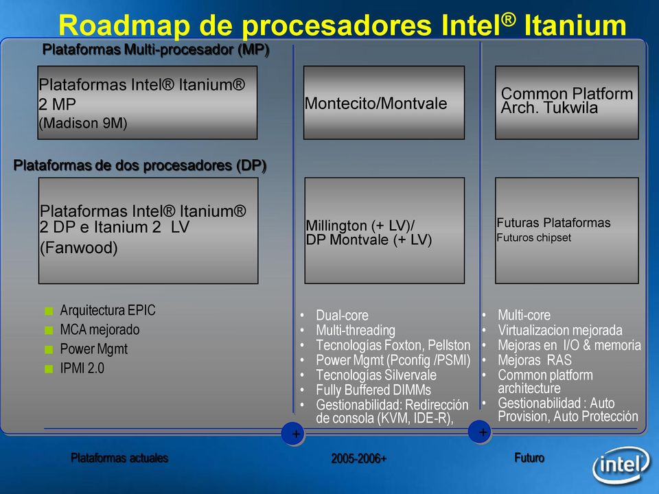 EPIC MCA mejorado Power Mgmt IPMI 2.