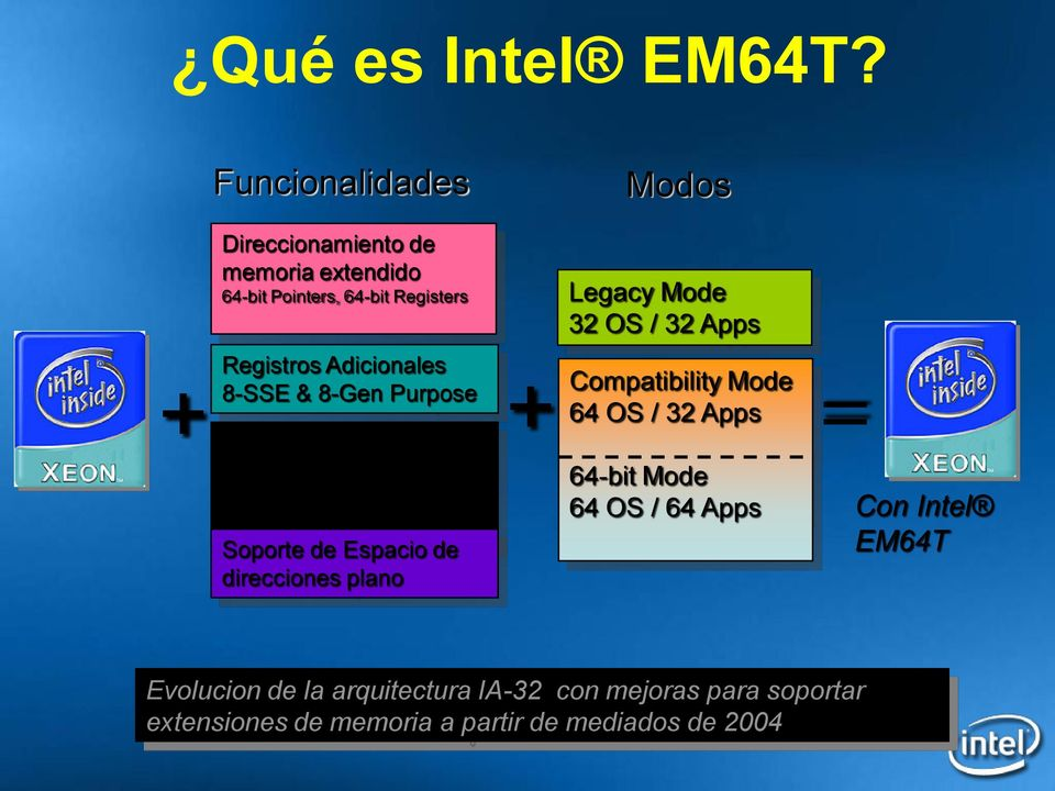 8-SSE & 8-Gen Purpose + + Compatibility Mode = 64 OS / 32 Apps Calculo Enteros de Doble Precision (64-bit) Soporte de