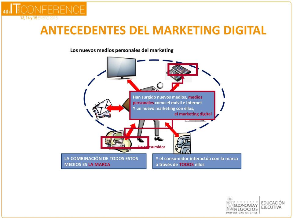 marketing con ellos, el marketing digital Un consumidor LA COMBINACIÓN DE TODOS