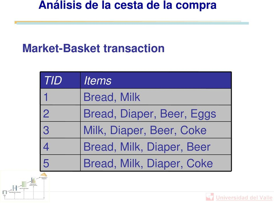 Bread, Diaper, Beer, Eggs Milk, Diaper, Beer,