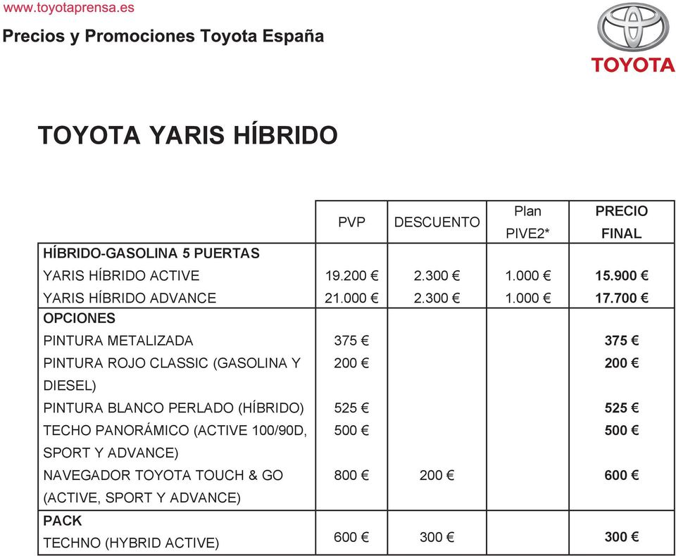 (ACTIVE 100/90D, SPORT Y ADVANCE) NAVEGADOR TOYOTA TOUCH & GO (ACTIVE, SPORT Y ADVANCE) PACK