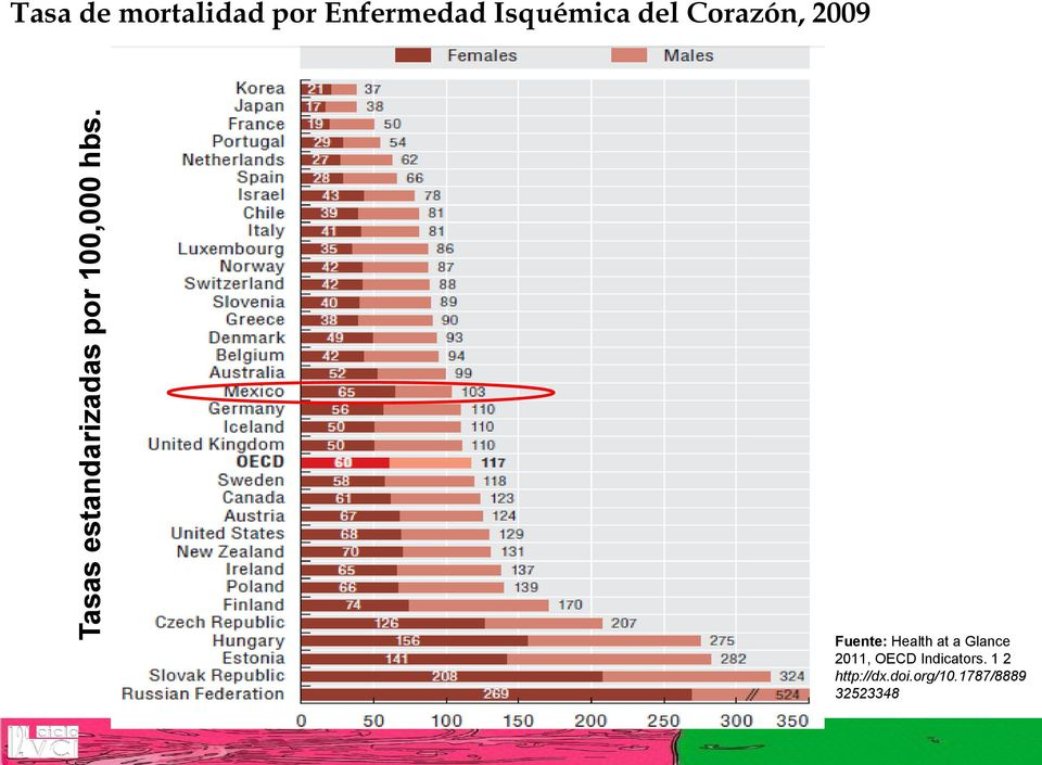 hbs. Fuente: Health at a Glance 2011, OECD