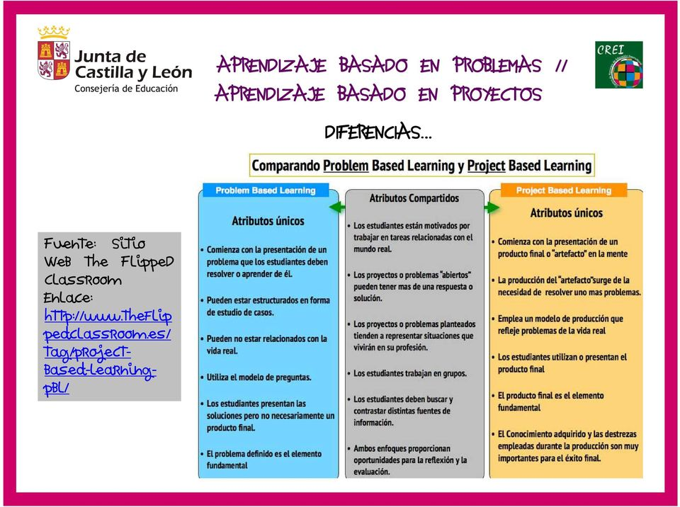 Web The FlippeD Classroom Enlace: http://www.