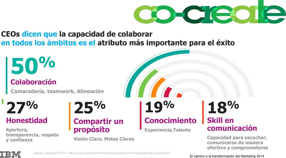 Visión Clara, Metas Claras 19 % Conocimiento Experiencia,Talento Source:: Question CEO3 What do you think are the three leading