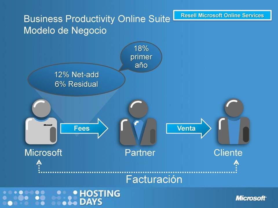 12% Net-add 6% Residual 18% primer año Fees