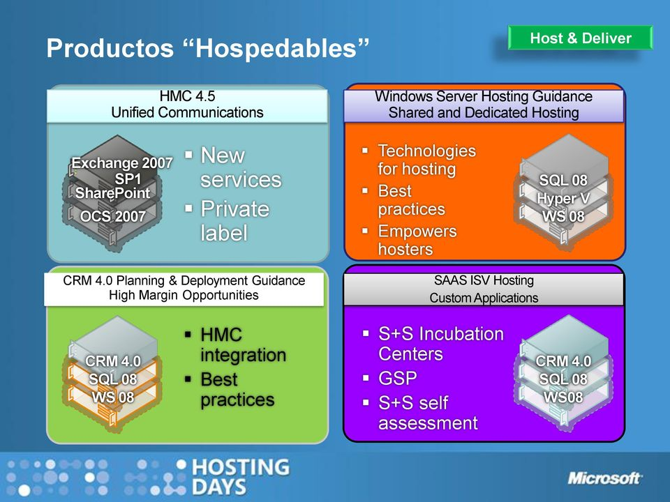 SharePoint OCS 2007 New services Private label Technologies for hosting Best practices Empowers hosters SQL 08 Hyper V WS