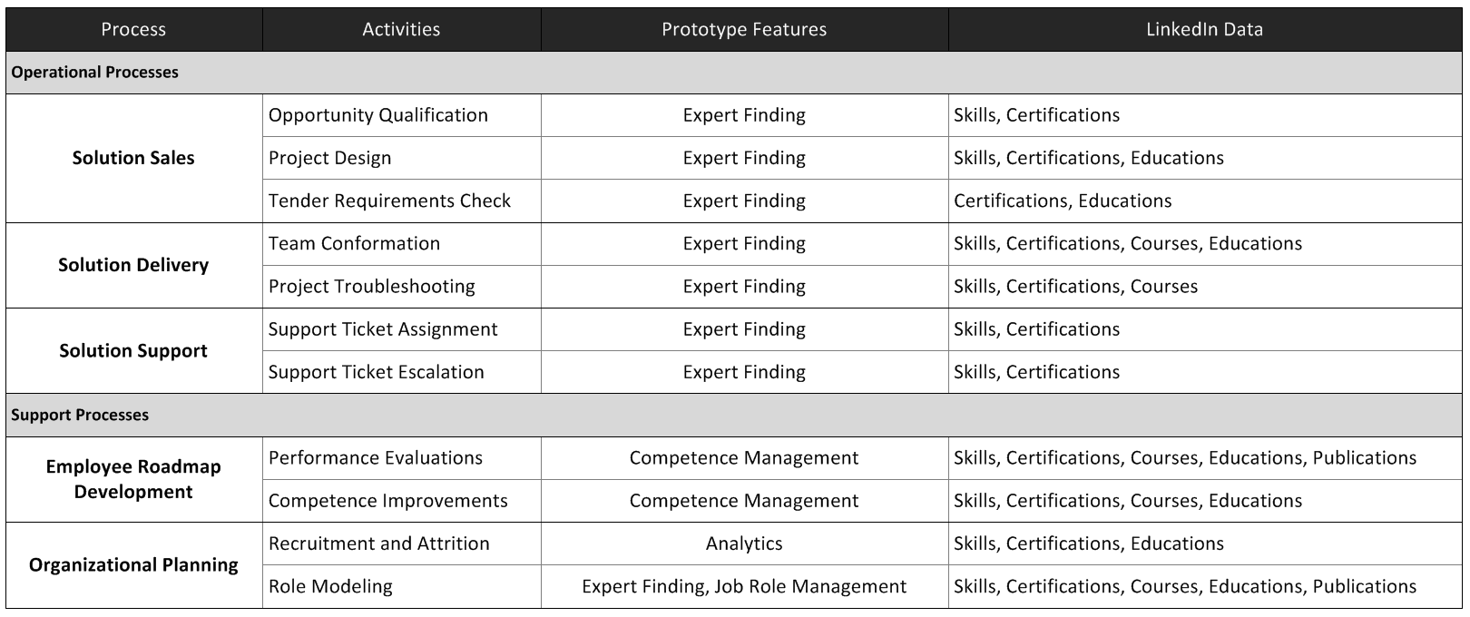 73 Table No. 3: Prototype Impact Table The support processes considered applying LinkedIn data to provide visibility of new achievements employees may have gained.