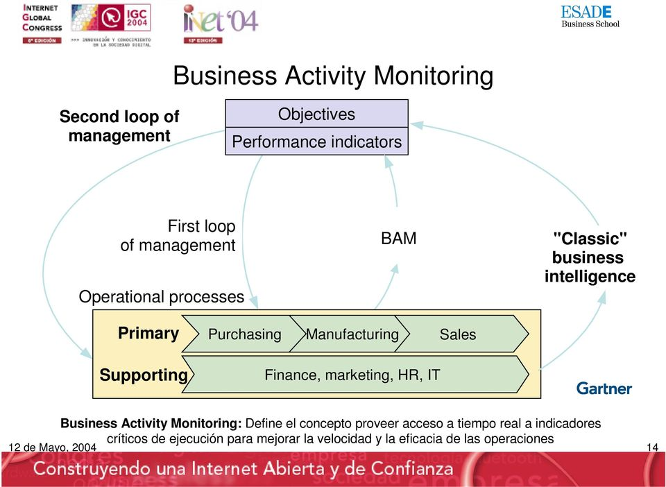 Manufacturing Sales Finance, marketing, HR, IT Business Activity Monitoring: Define el concepto proveer acceso
