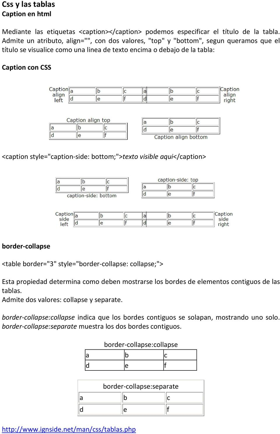 "style=""caption-side: bottom;"">texto visible aqui</caption> border-collapse <table border=""3"" style=""border-collapse: collapse;""> Esta propiedad determina como deben mostrarse los bordes de elementos"
