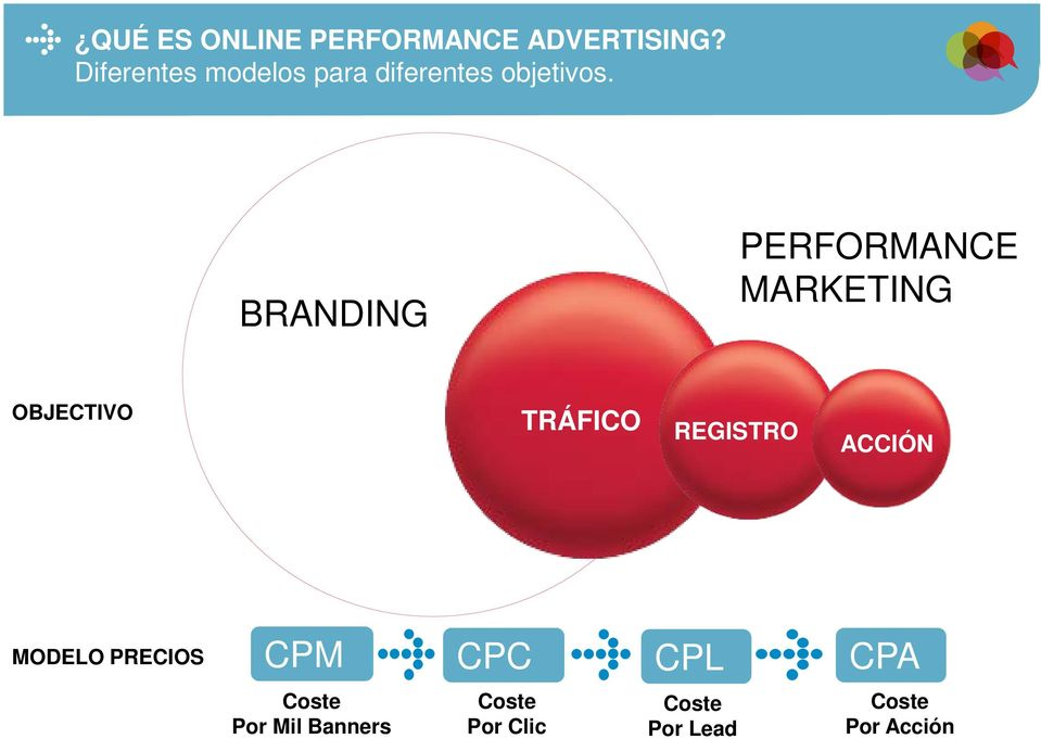 BRANDING PERFORMANCE MARKETING OBJECTIVO TRÁFICO REGISTRO