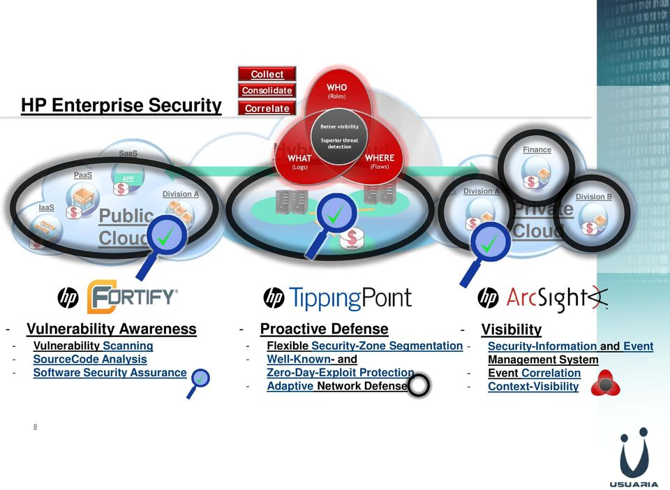 Security Assurance - Proactive Defense - Flexible Security-Zone Segmentation - Well-Known- and Zero-Day-Exploit Protection