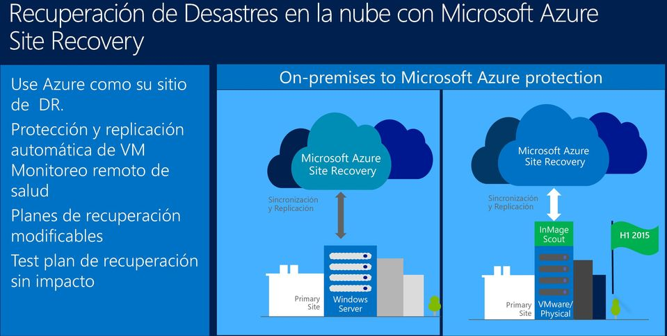 modificables Test plan de recuperación sin impacto On-premises to Microsoft Azure protection