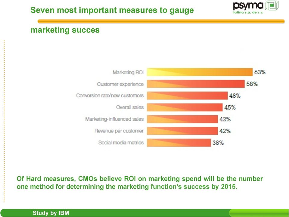 marketing spend will be the number one method for