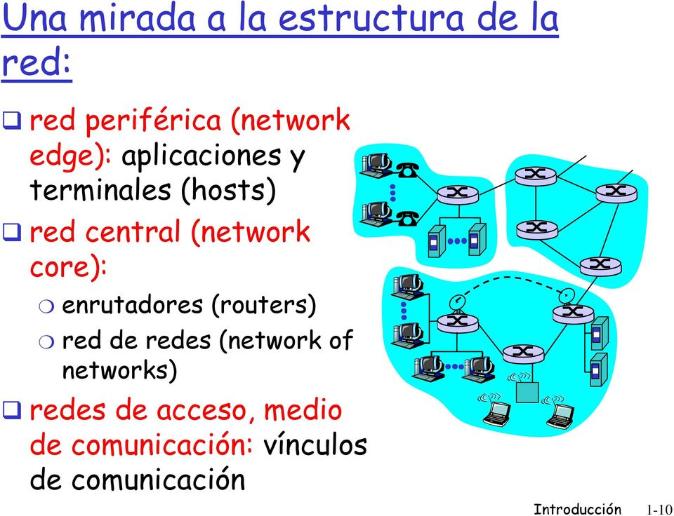 core): enrutadores (routers) red de redes (network of networks)