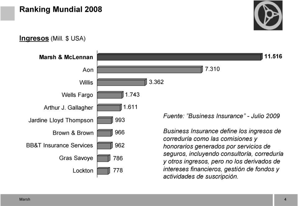 611 993 966 962 786 778 Fuente: Business Insurance - Julio 2009 Business Insurance define los ingresos de correduría como las