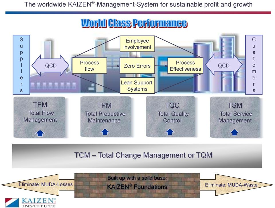 Flow Management TPM Total Productive Maintenance TQC Total Quality Control TSM Total Service Management TCM