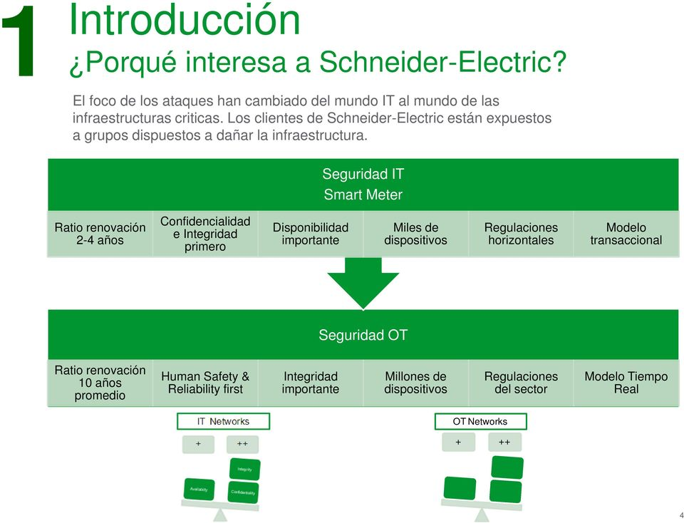 Seguridad IT Smart Meter Ratio renovación 2-4 años Confidencialidad e Integridad primero Disponibilidad importante Miles de dispositivos Regulaciones