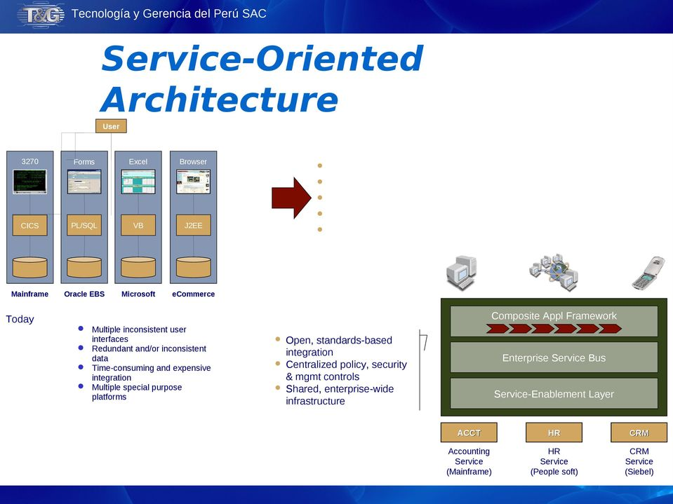Redundant and/or inconsistent data Time-consuming and expensive integration Multiple special purpose platforms Open, standards-based integration Centralized policy, security &