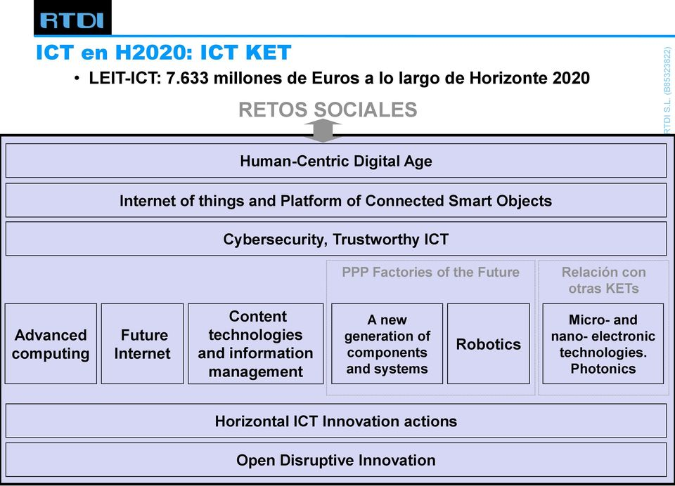Connected Smart Objects Cybersecurity, Trustworthy ICT PPP Factories of the Future Relación con otras KETs Advanced computing