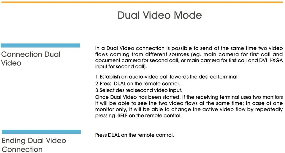 Estalish an audio-video call towards the desired terminal. 2.Press DUAL on the remote control. 3.Select desired second video input.