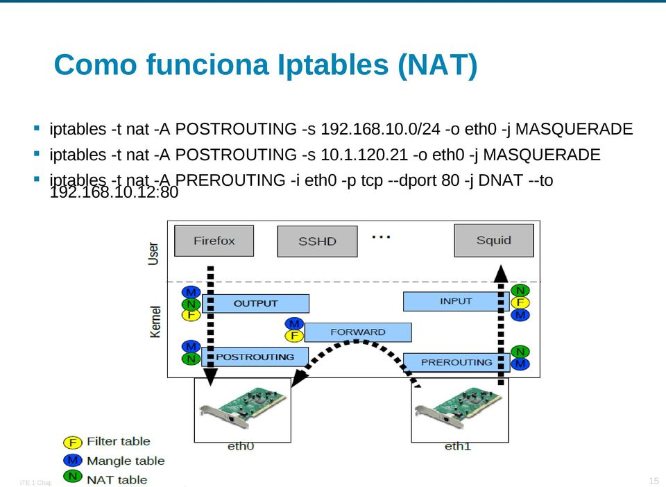 0/24 -o eth0 -j MASQUERADE iptables -t nat -A POSTROUTING -s 10.