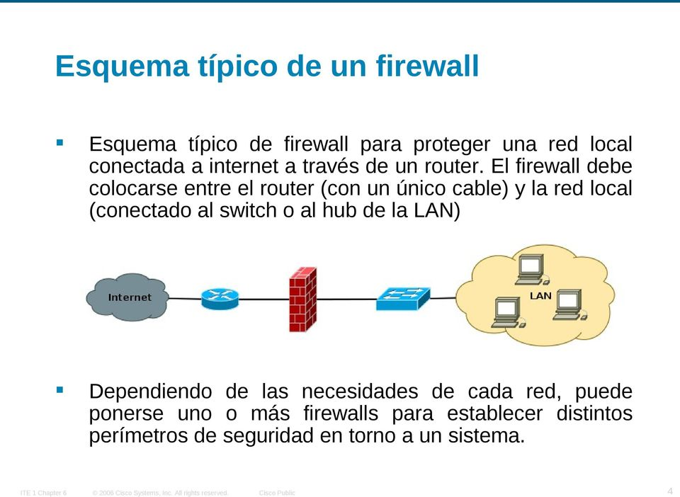 El firewall debe colocarse entre el router (con un único cable) y la red local (conectado al switch