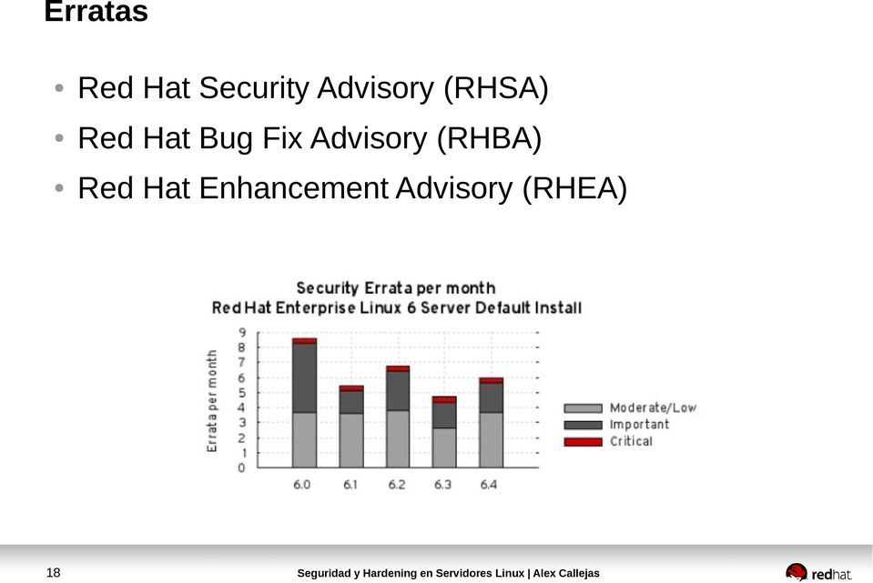 Fix Advisory (RHBA) Red Hat