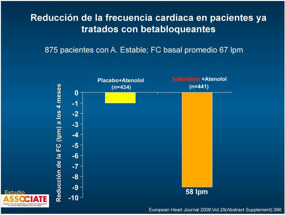 Estable; FC basal promedio 67 lpm (n=434) Estudio 58