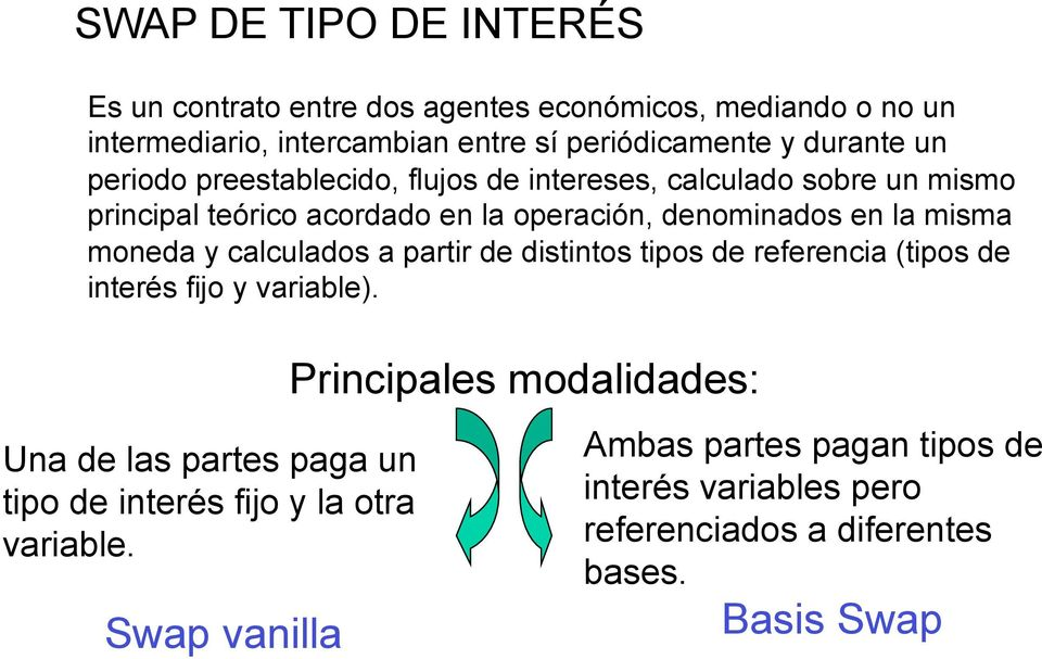 misma moneda y calculados a partir de distintos tipos de referencia (tipos de interés fijo y variable).