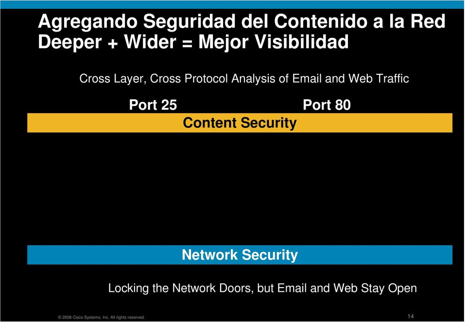 Port 25 Port 80 Content Security Network Security Locking the Network