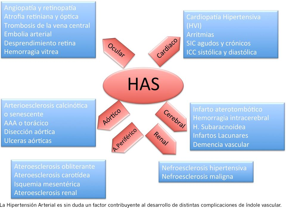 aterotombó=co Hemorragia intracerebral H.