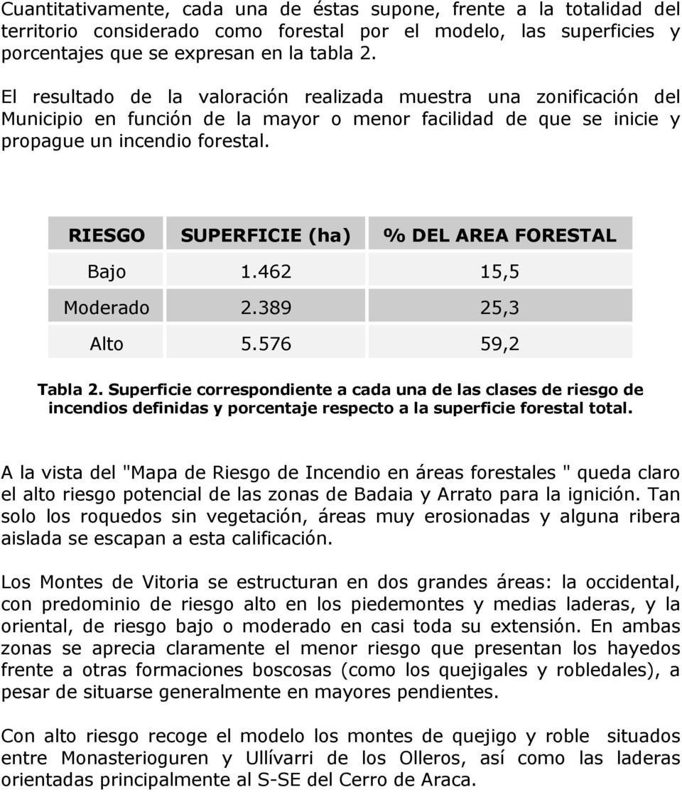 RIESGO SUPERFICIE (ha) % DEL AREA FORESTAL Bajo 1.462 15,5 Moderado 2.389 25,3 Alto 5.576 59,2 Tabla 2.
