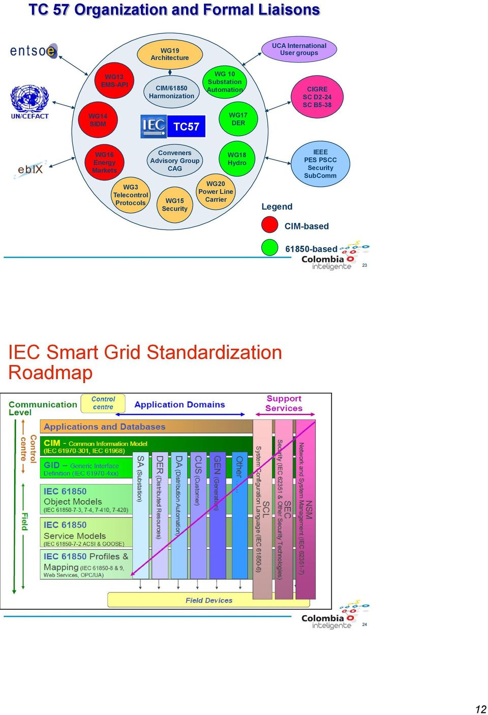 Energy Markets WG3 Telecontrol Protocols Conveners Advisory Group CAG WG15 Security WG20 Power Line Carrier