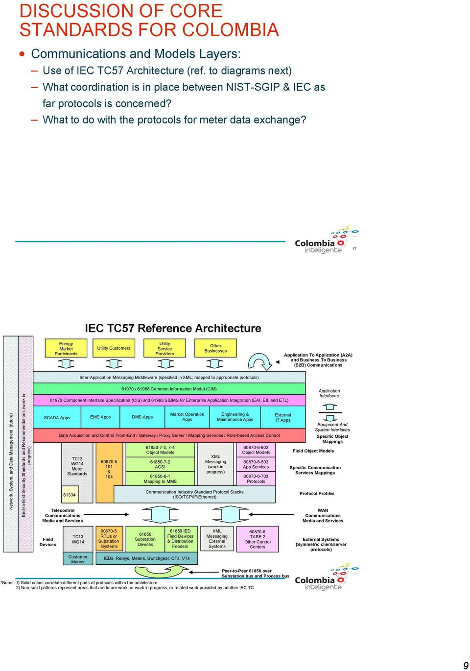 17 IEC TC57 Reference Architecture Energy Market Participants Utility Customers Utility Service Providers Other Businesses Application To Application (A2A) and Business To Business (B2B)