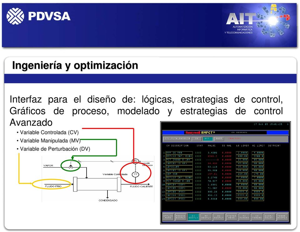 molado y estrategias control Avanzado Variable