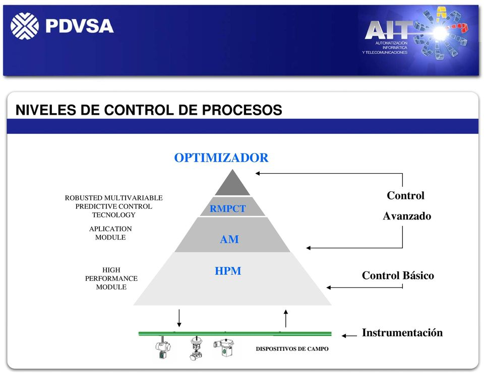 MODULE RMPCT AM Control Avanzado HIGH PERFORMANCE