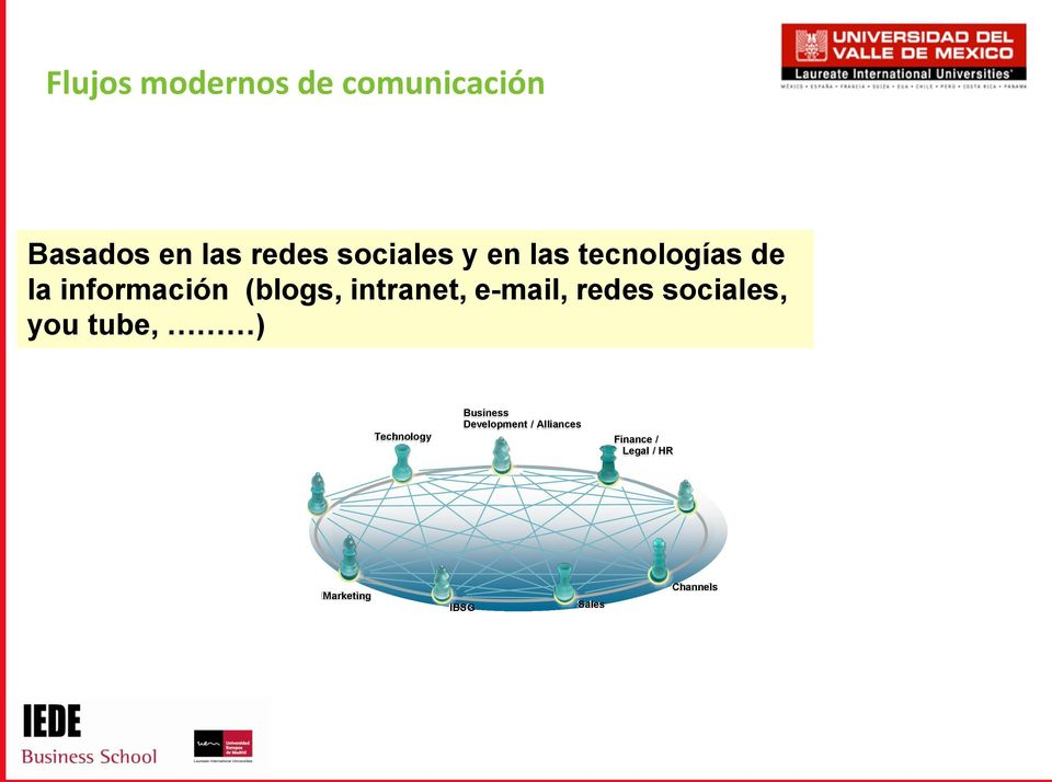e-mail, redes sociales, you tube, ) Technology Business