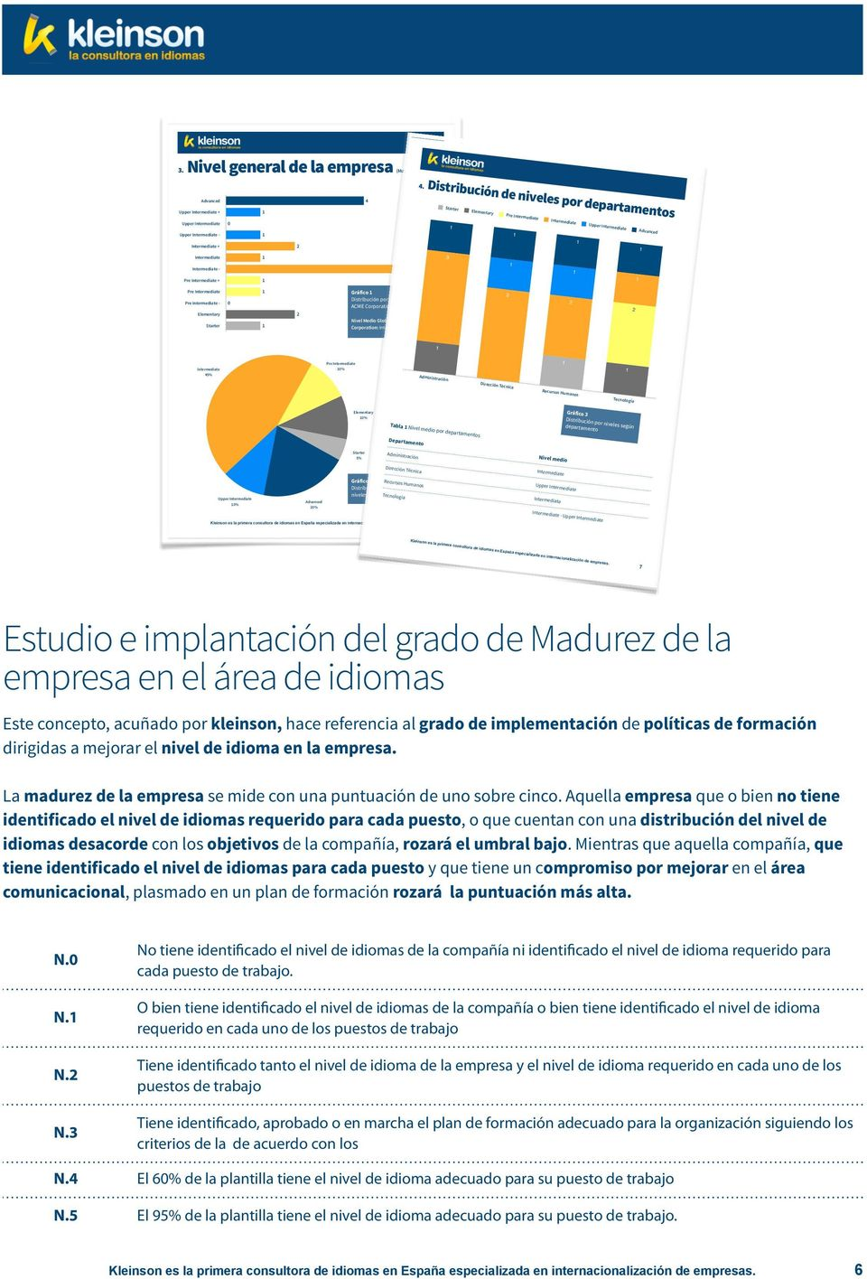Elementary Starter 2 Gráfico Distribución por niveles en ACME Corporation Nivel Medio Global De ACME Corporation: Intermediate - 3 2 2 Intermediate 45% Pre Intermediate 0% Administración Dirección