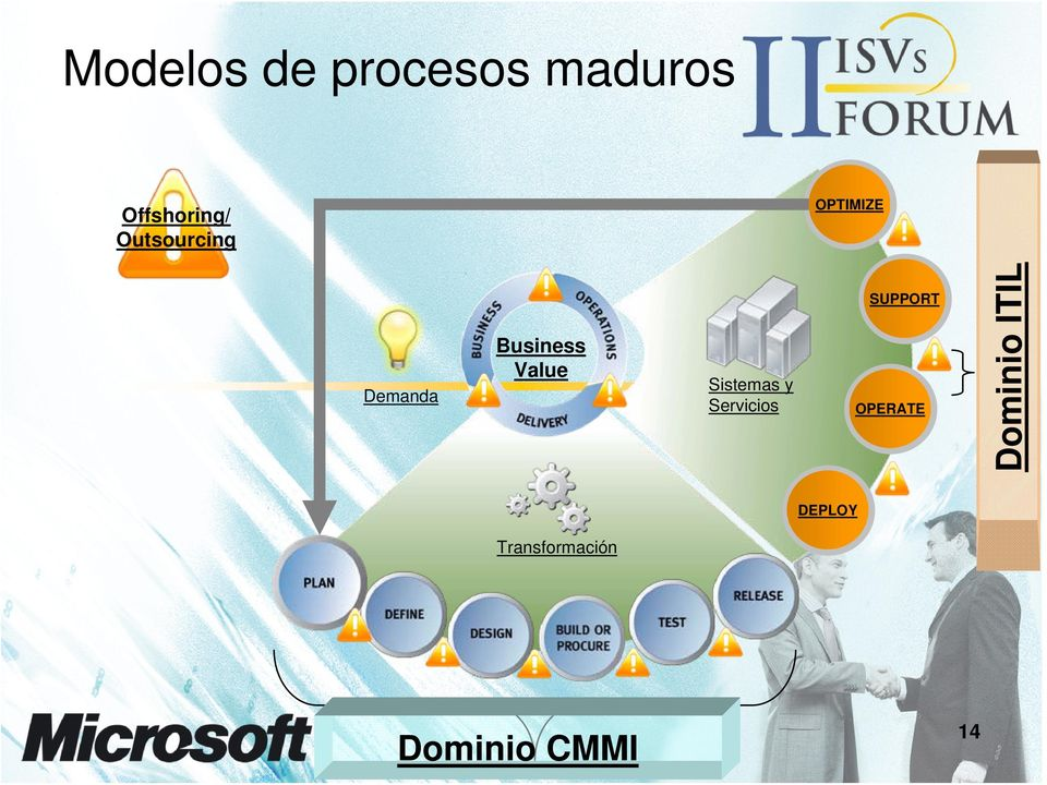 Business Value Demanda Sistemas y