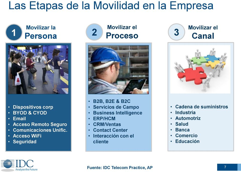 Acceso WiFi Seguridad B2B, B2E & B2C Servicios de Campo Business Intelligence ERP/HCM CRM/Ventas Contact Center