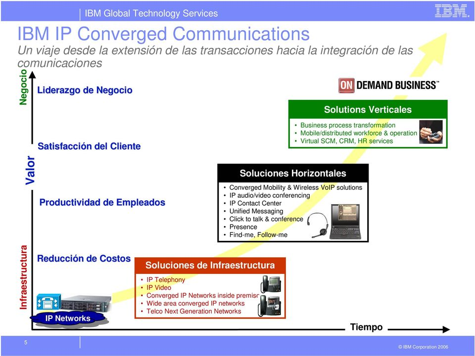 area converged IP networks Telco Next Generation Networks Soluciones Horizontales Business process transformation Mobile/distributed workforce & operation Virtual SCM, CRM, HR