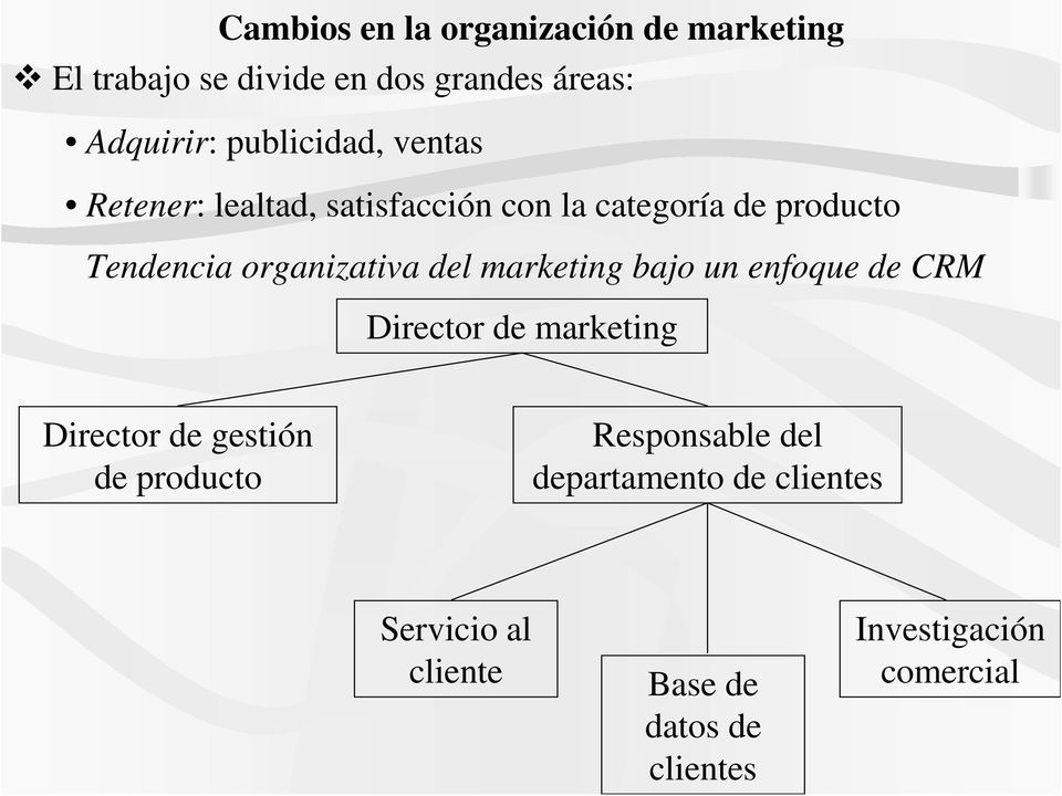 organizativa del marketing bajo un enfoque de CRM Director de marketing Director de gestión de