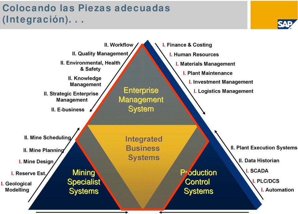 Plant Maintenance I. Investment Management I. Logistics Management II. Mine Scheduling II. Mine Planning I. Mine Design Integrated Business Systems II.