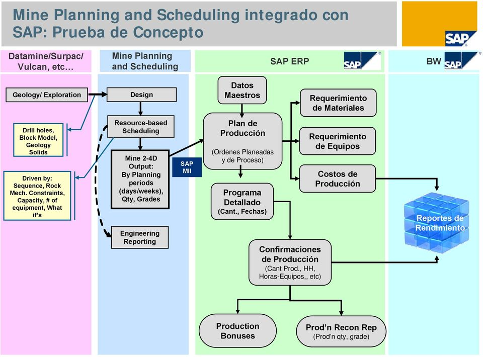 Constraints, Capacity, # of equipment, What if s Resource-based Scheduling Mine 2-4D Output: By Planning periods (days/weeks), Qty, Grades Engineering Reporting SAP MII Plan de