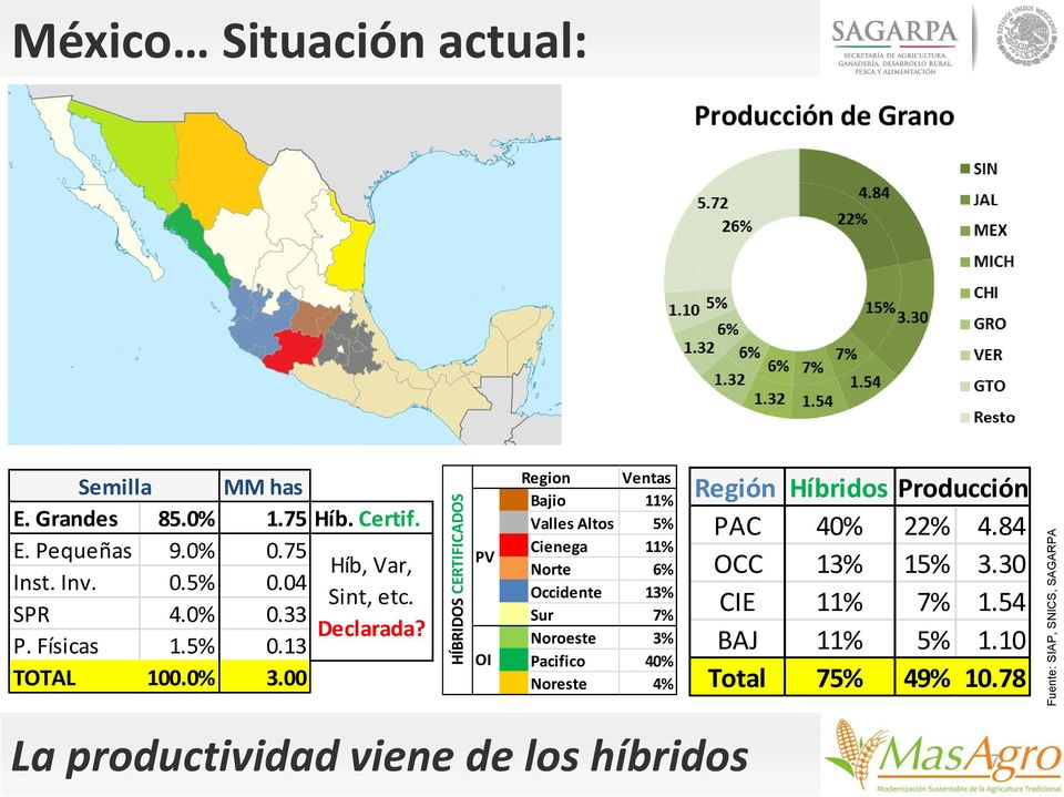 00 PV OI Region Ventas Bajio 11% Valles Altos 5% Cienega 11% Norte 6% Occidente 13% Sur 7% Noroeste 3% Pacifico 40% Noreste 4%