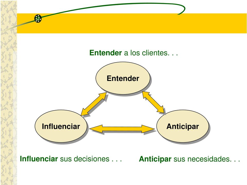 Anticipar Influenciar sus