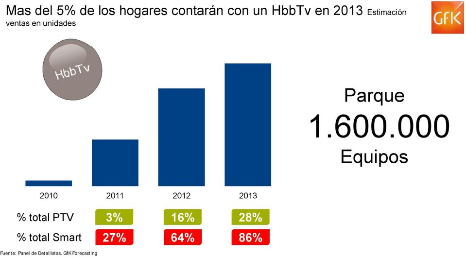000 Equipos 2010 2011 2012 2013 % total PTV 3% 16% 28%